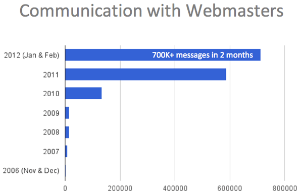 Communication_WIth_Webmaster